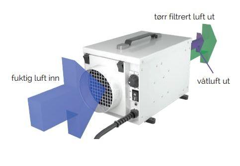 Avfuktning Fuktsluker ARIDA Luftavfukter Pro S12 ca 12 literdøgn 130 m3 luft pr time ARIDAPROS12