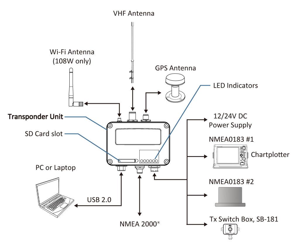 VHF AMEC AIS Transponder Class B WiFi 1041671