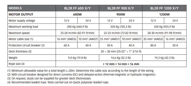 Ankervinsj QUICK Ankervinsjsett for blytau Balder 600W 12V Modell X 10460161